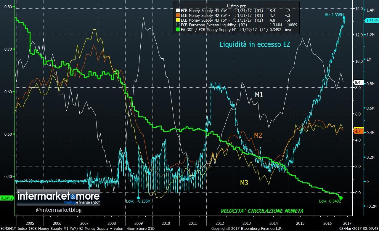 velocita-circolazione-moneta-eurozona