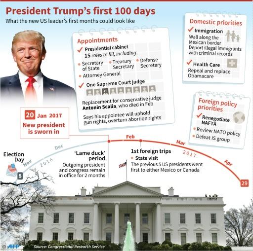 Graphic-Trump-100-Days