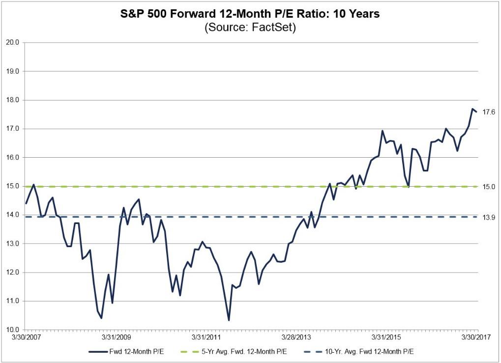 forward-price-earning-12m-spx