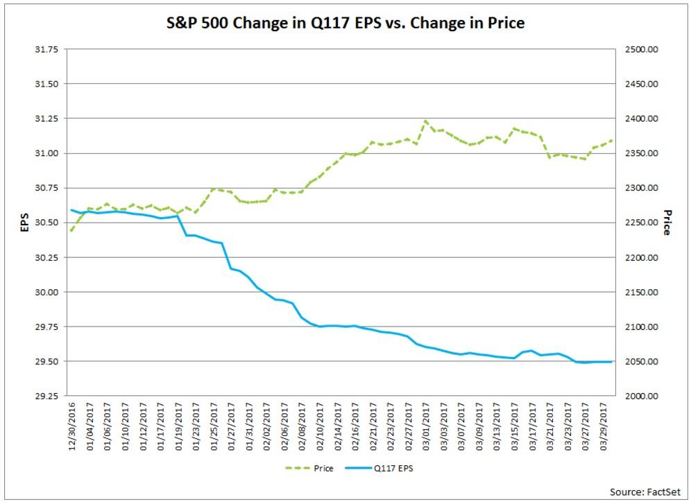 utili-earning-vs-price-spx