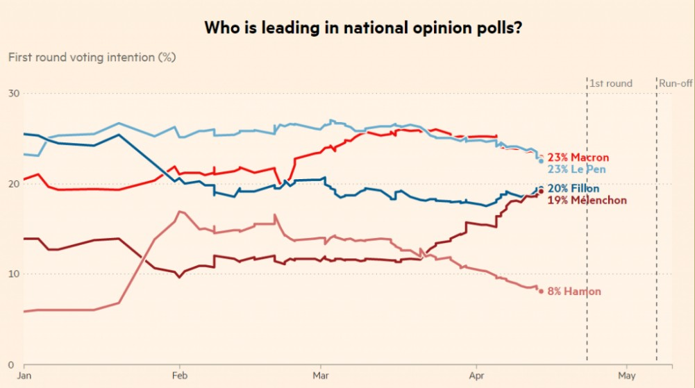poll-francia-elezioni-sondaggi