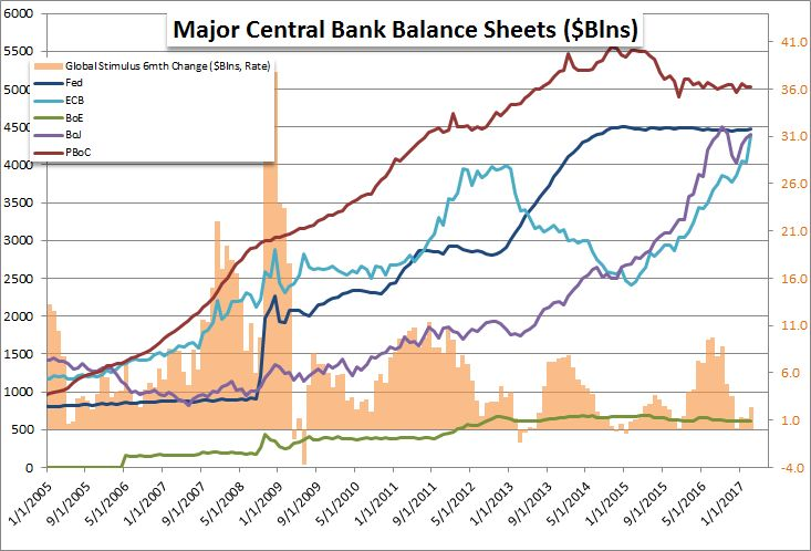 Strategy-Video-Changes-in-Fed-ECB-Other-Central-Bank-Balance-Sheet