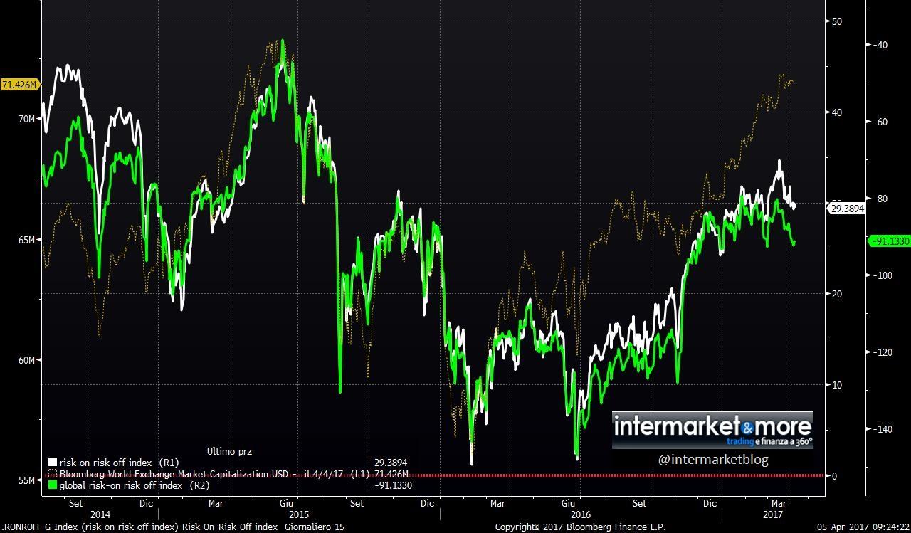 risk-on-risk-off-index
