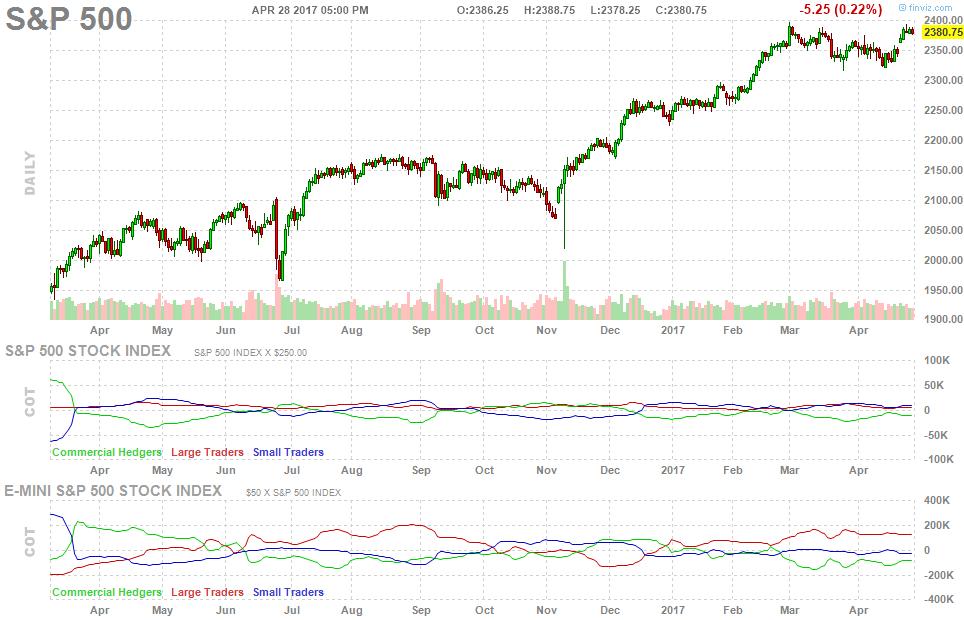 spx-500-cot-report-chart