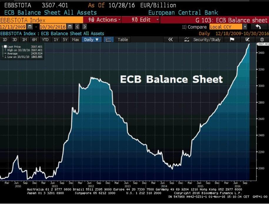 ecb balance sheet bilancio BCE 2017