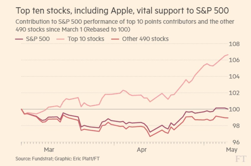 performance-contributio-10-stocks-sp500-2017
