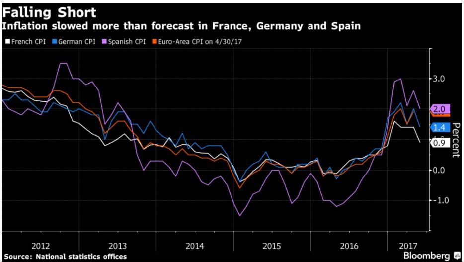 inflazione-europa-italia-2017