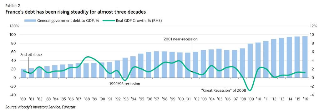 debito-francia-crescita-pil-reale