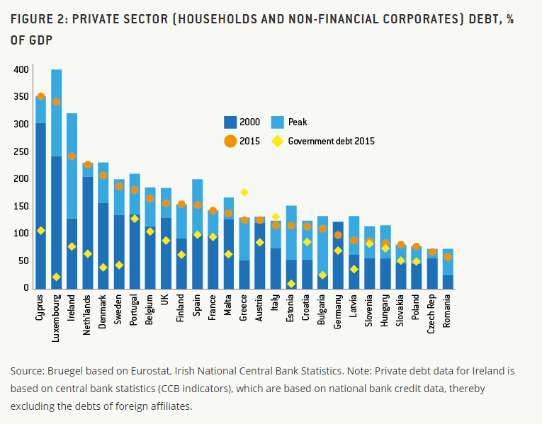 debito-privato-francia-banca-mondiale-2015