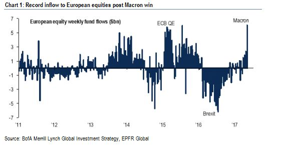 equity fund flow europe 2017