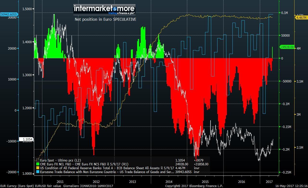 net-speculative-position-Eur-usd