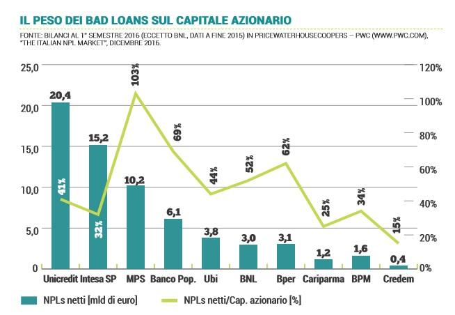npl-netti-banche-italiane