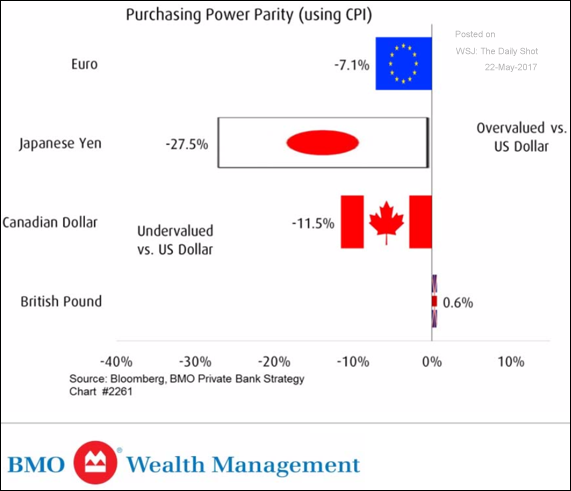 ppp purchase power parity cpi 2017