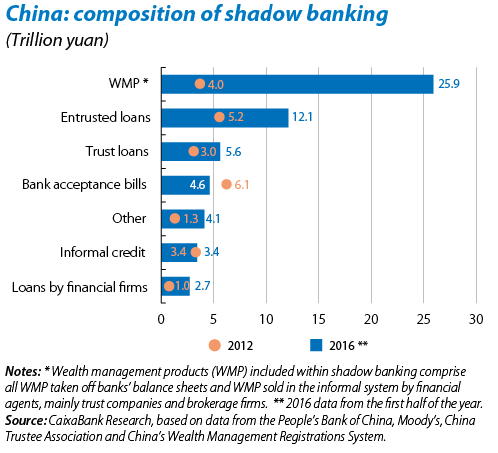 shadow-banking-china-2