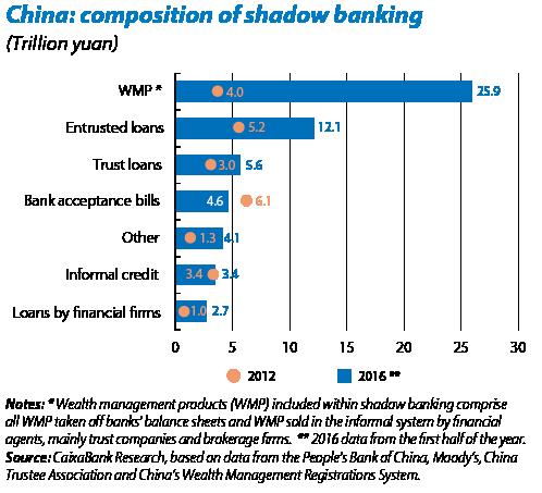 shadow-banking-china-2