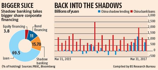 shadow-banking-china-3