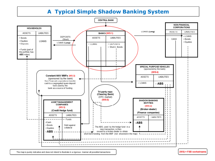 shadow-banking-system