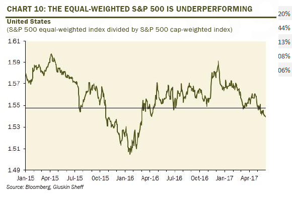 sp500-equal-weighted-2017