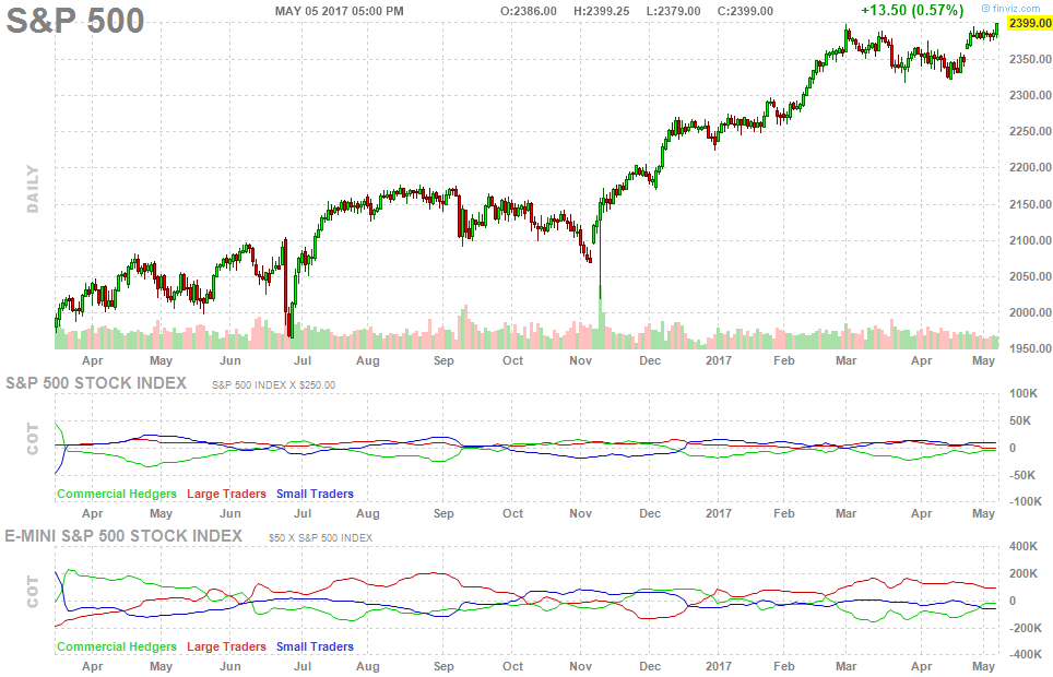 spx-index-cot-report-chart