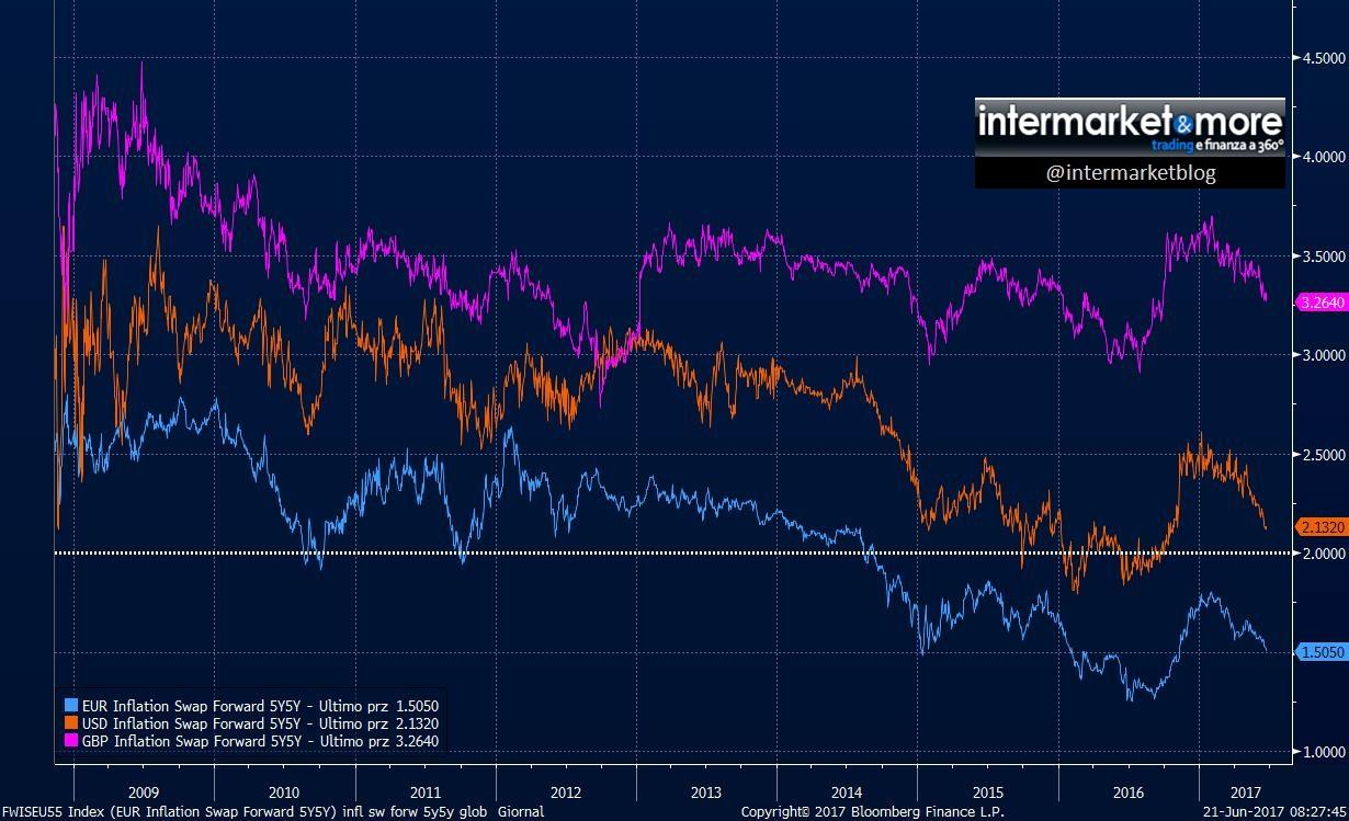 5y5y inflation swap forward 2017