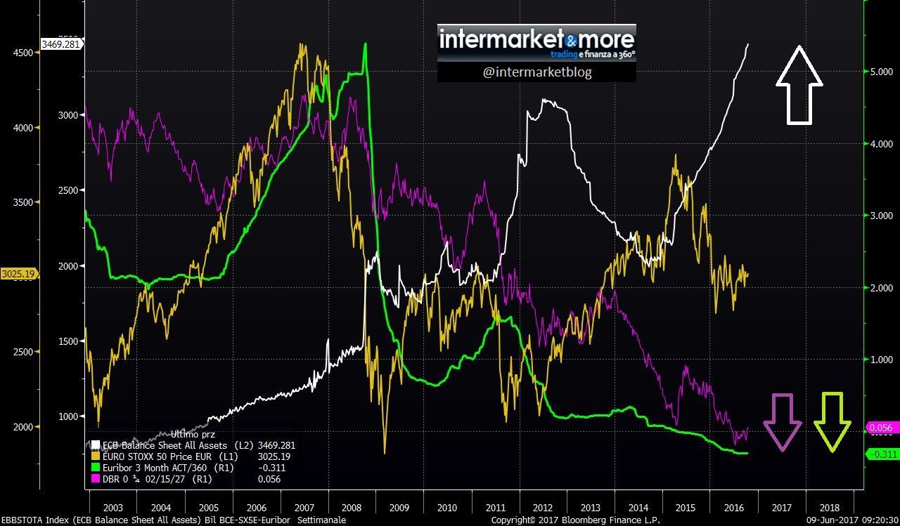 BCE-qe-rendimenti-tassi