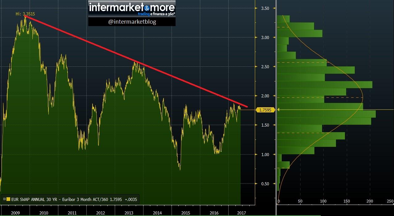 spread-euribor-3-mesi-vs-swap-30-anni
