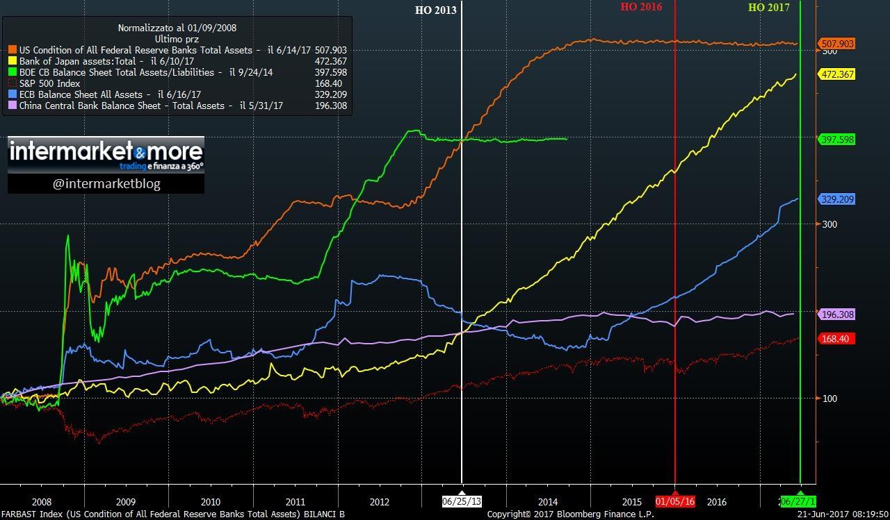 bilanci-banche-centrali-2017 (2)