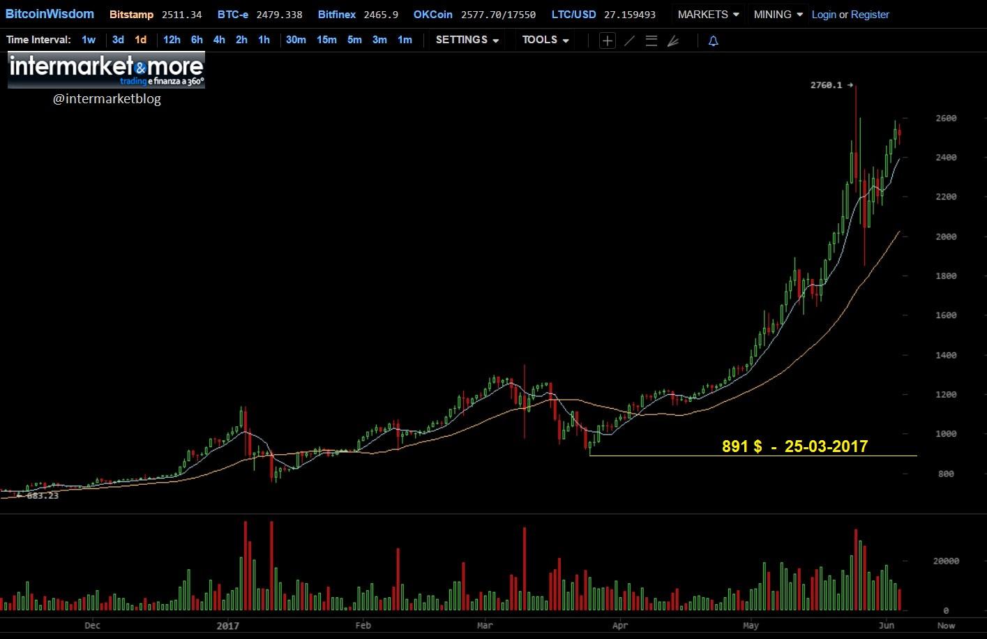 bitcoin-chart-2017