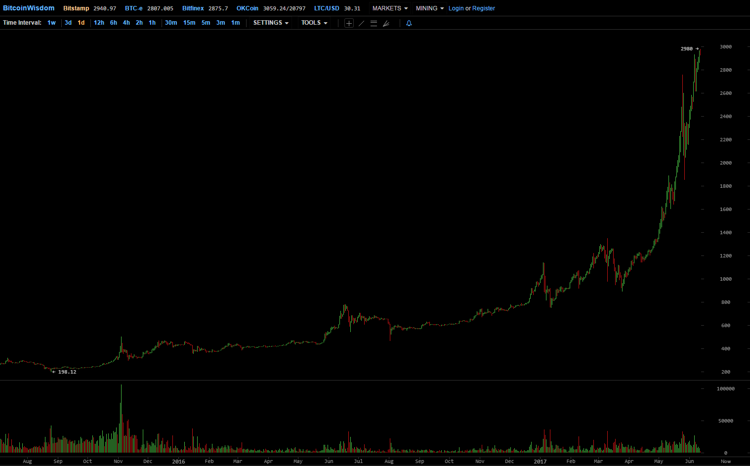 bitcoin-chart-today