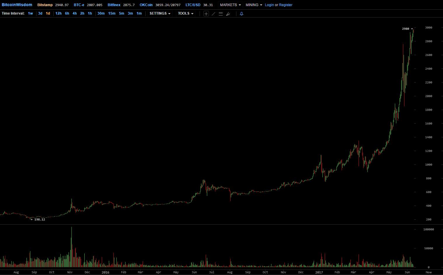 bitcoin-chart-today