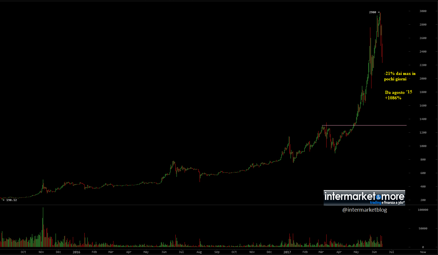 bitcoin-now-chart