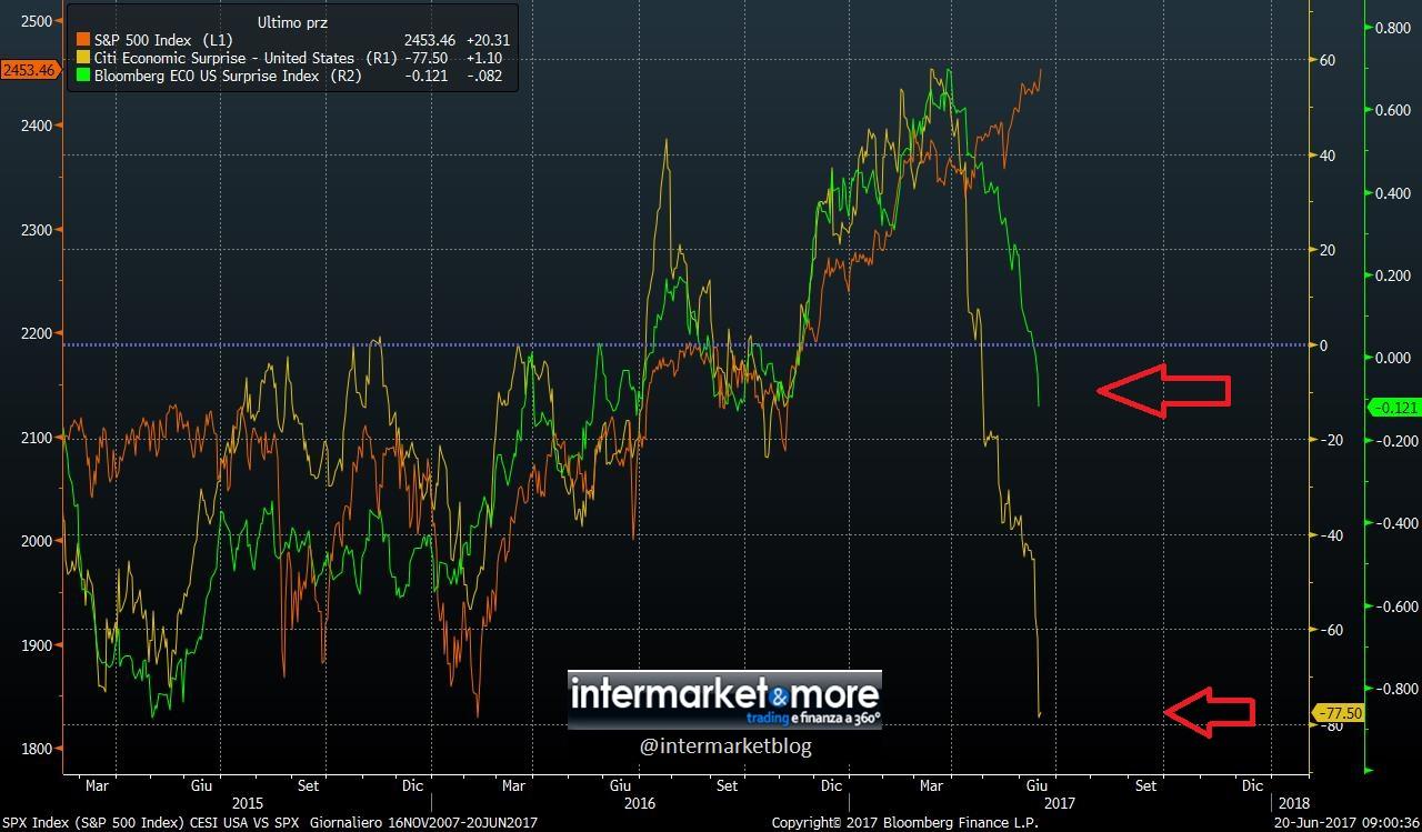 cesi-usa-bloomberg-economic-surprise index-citigroup-spx-sp500