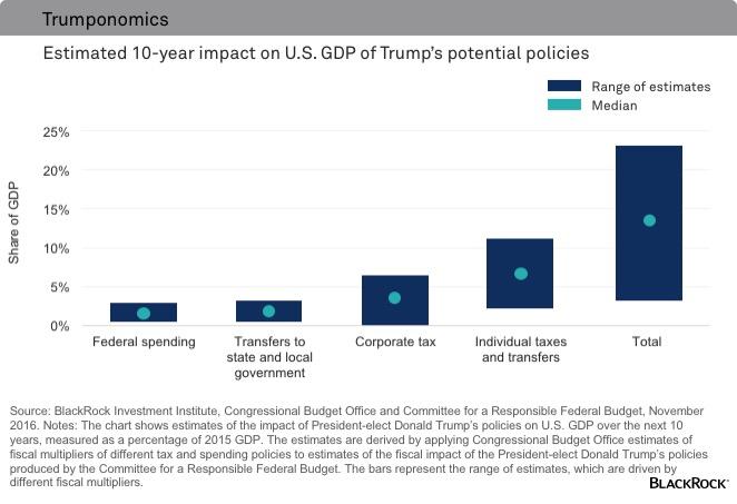 chart-trumponomics-impact