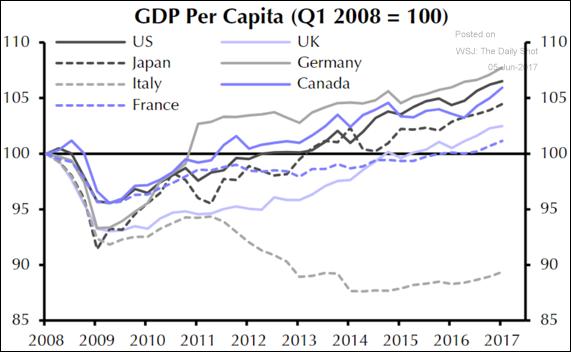 crescita-pil-pro-capite-2008