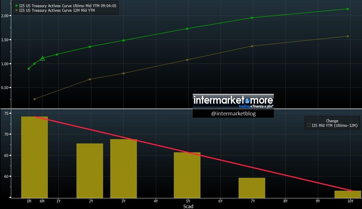 curva tassi usa oggi contro 12 mesi fa