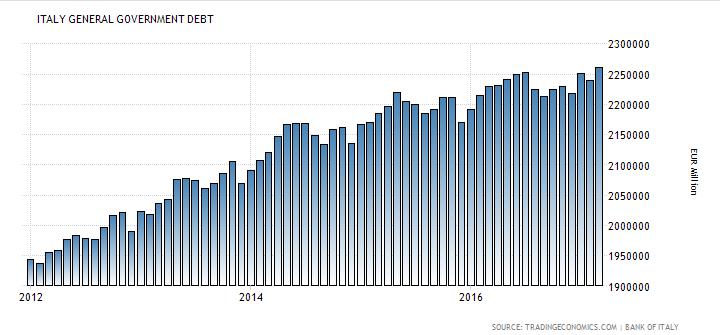 debito-italia-2017