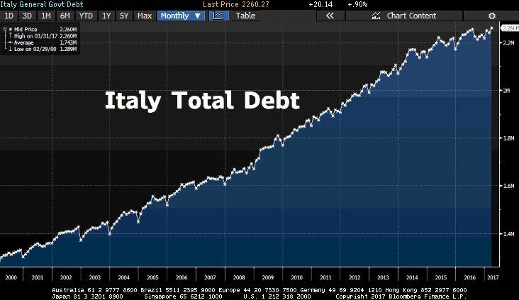 debito-pubblico-italia-2017