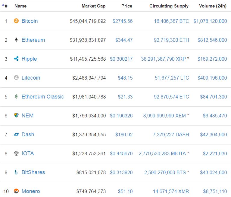 ethereum-bitcoin-market-capitalization