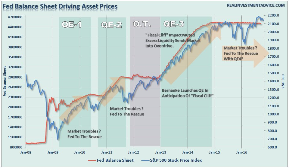 fed-balance-sheet-trumponomics