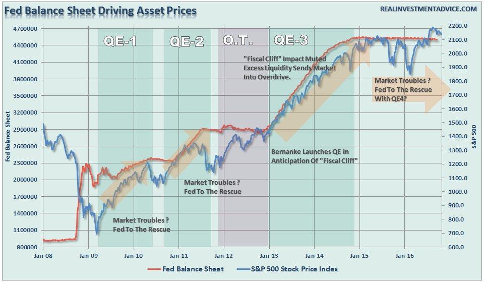 fed-balance-sheet-trumponomics
