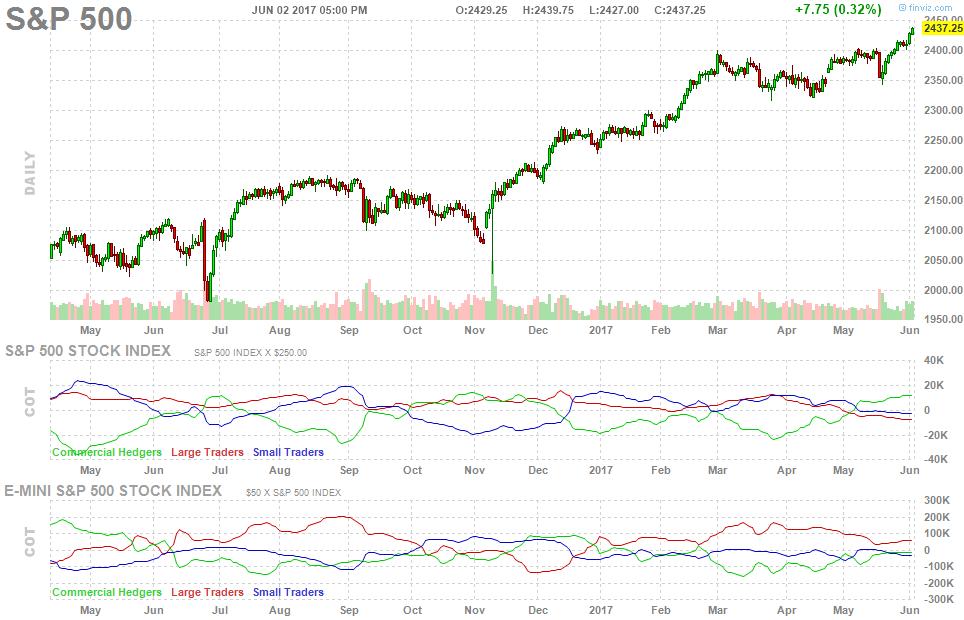 future-chart-spx-cot-report-cftc