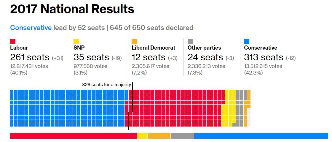 governo-uk-elezioni-2017