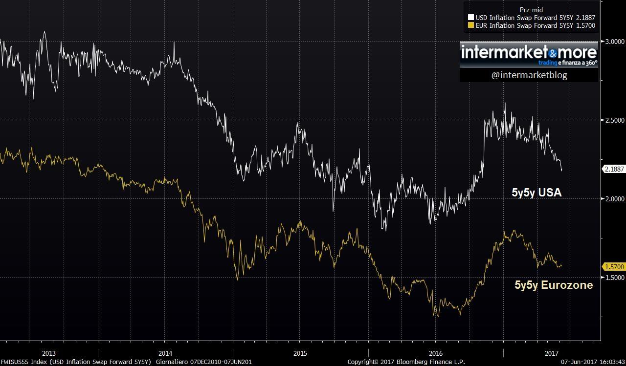 inflation swap forward us eu 5y5y