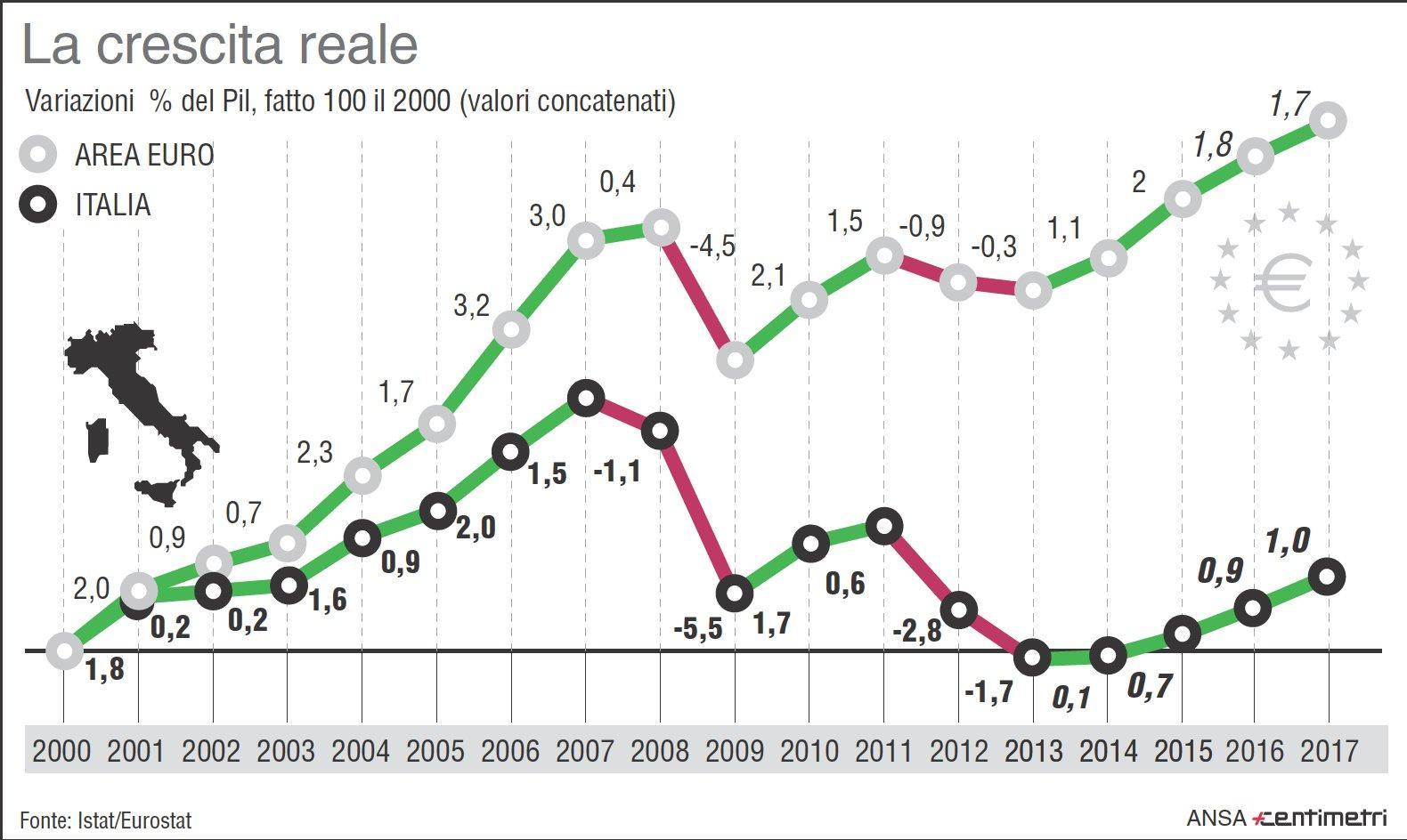 pil-italia-eurozona-crescita-reale