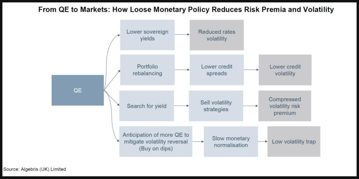 qe volatility