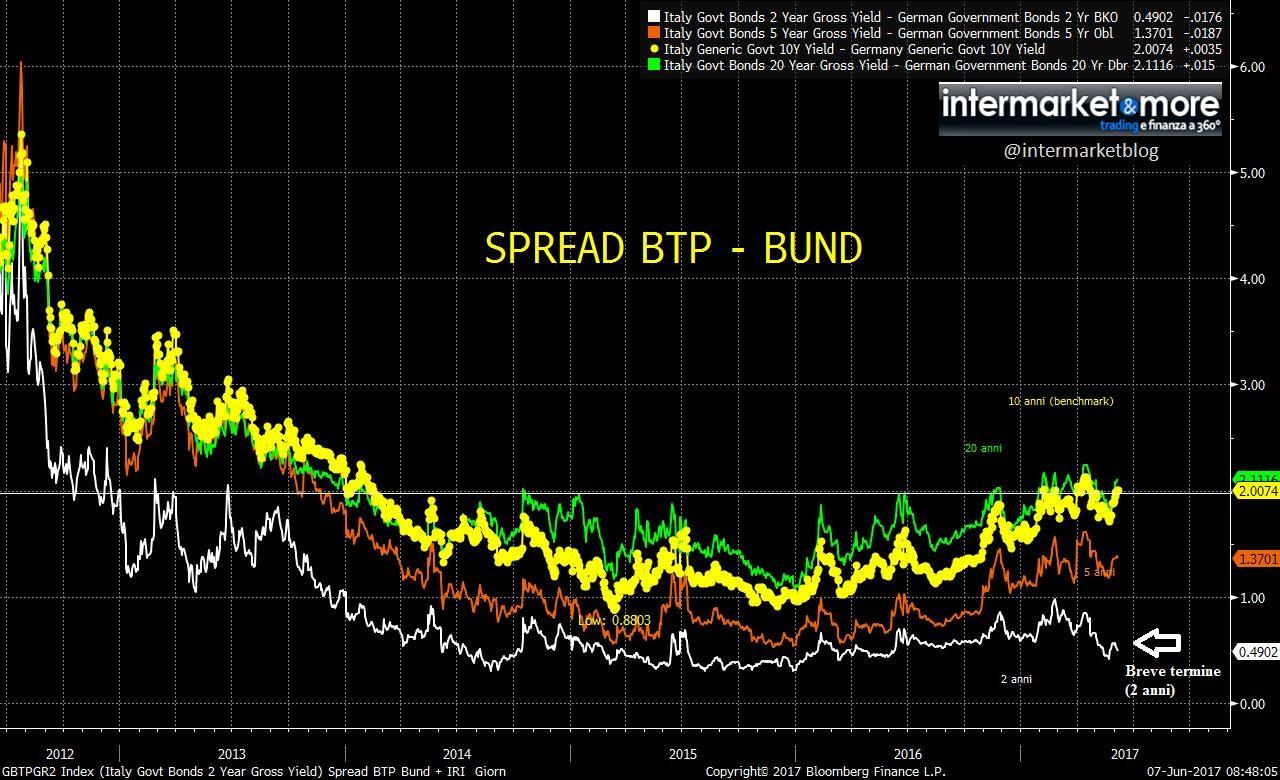 spread-btp-bund-2017-mix