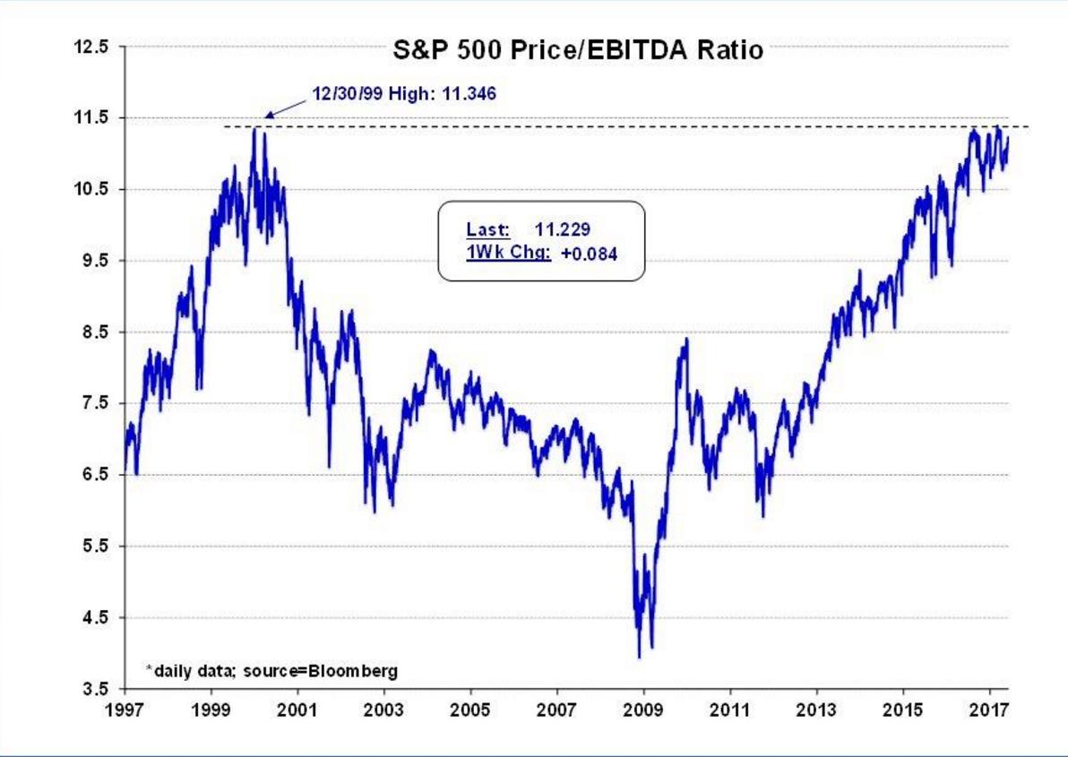 spx-price-ebitda-2017