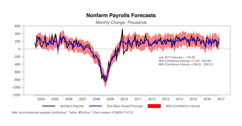 nonfarm-payrolls-2017