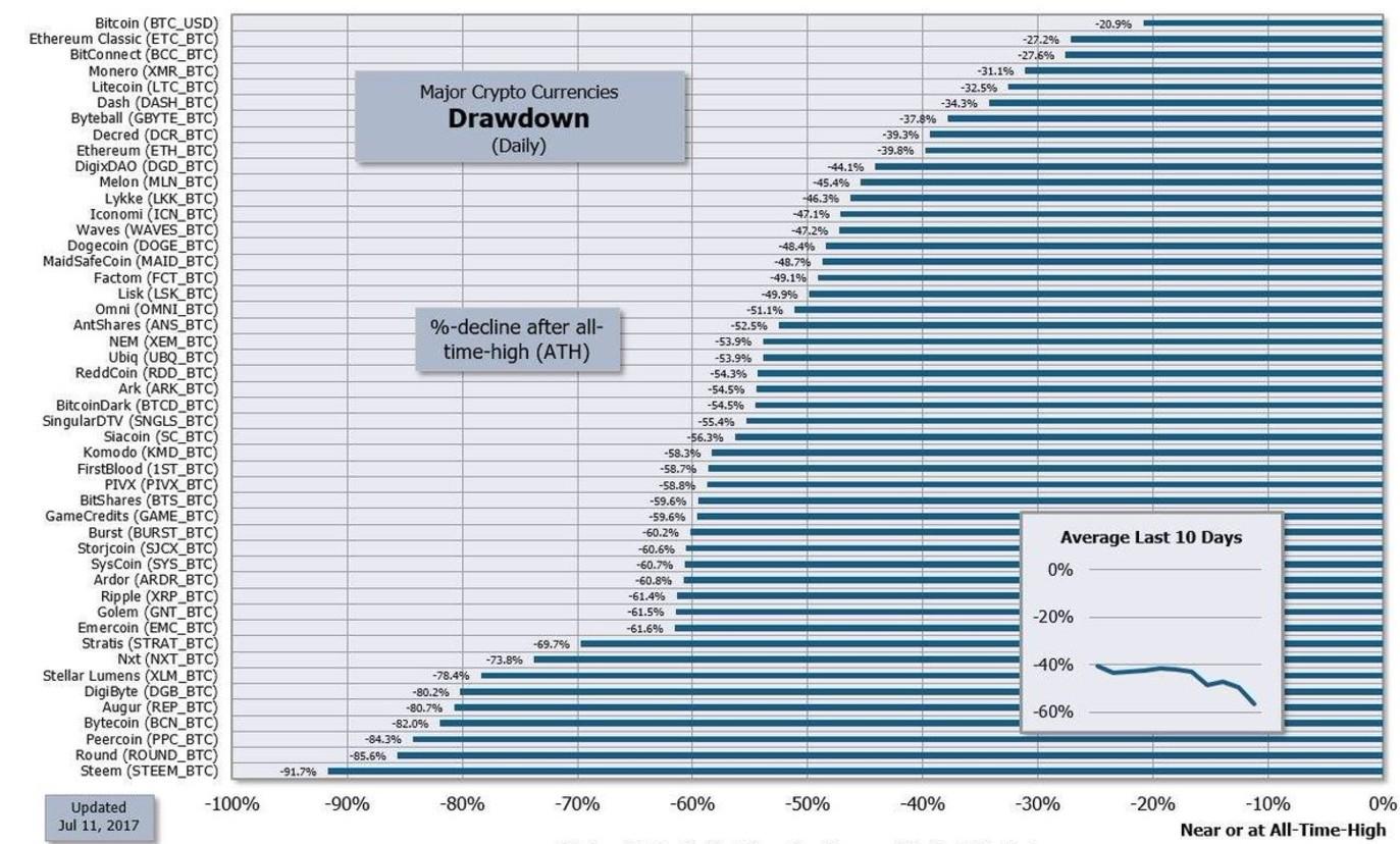 criptovalute-performance-maximum-drawdown-daily-ethereum