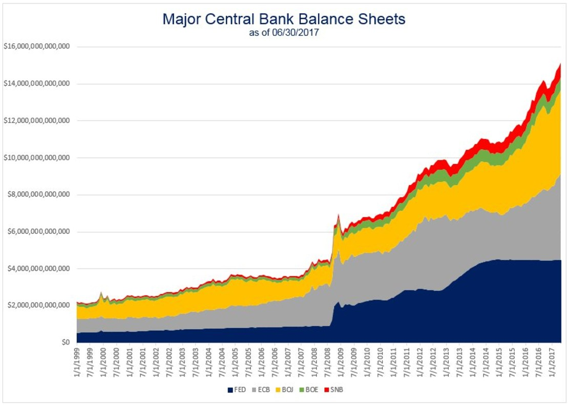 bilanci-banche-centrali-2017